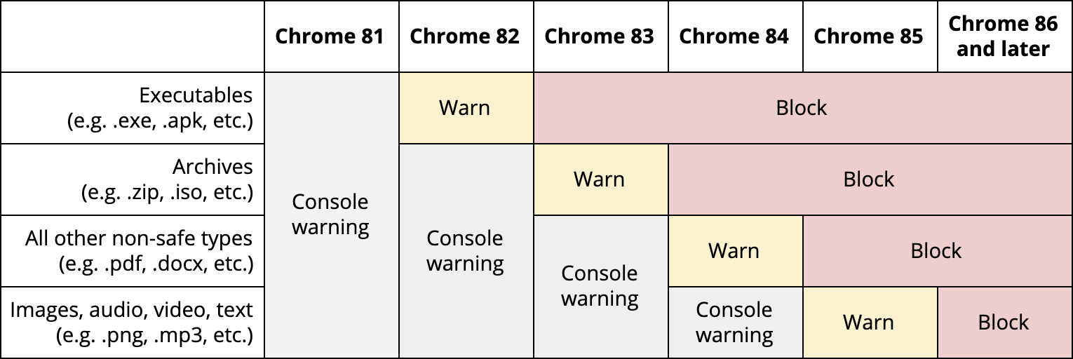 Table of future Chrome brower releases for warning and blocking insecure file downloads